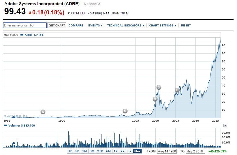 Adobe Systems Stock Price