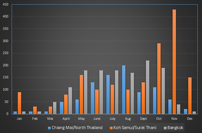 Rain Precipitation in Thailand by Month
