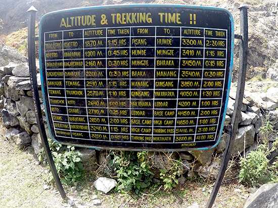 Altitude and Trekking Time on Annapurna Circuit