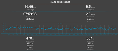 Annapurna Circuit GPS: Day 3