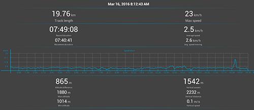 Annapurna Circuit GPS: Day 4