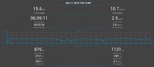 Annapurna Circuit GPS: Day 5