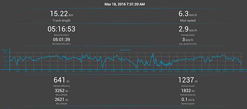 Annapurna Circuit GPS: Day 6