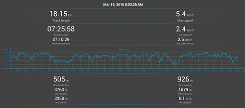 Annapurna Circuit GPS: Day 7
