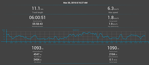 Annapurna Circuit GPS: Day 8