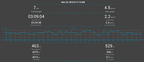 Annapurna Circuit GPS: Day 10