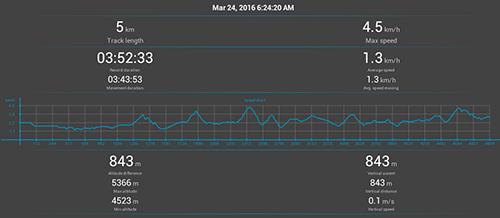 Annapurna Circuit GPS: Day 11