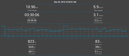 Annapurna Circuit GPS: Day 12